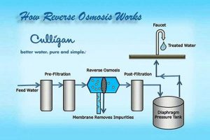 what is reverse osmosis?